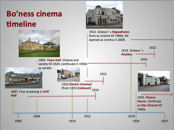 Bo'ness cinema timeline